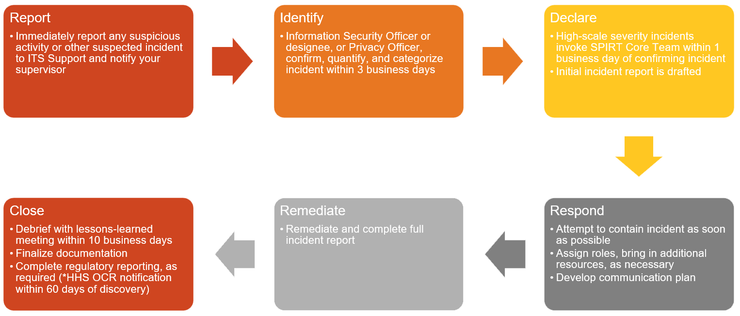 Security And Privacy Incident Response Plan Information - Cyber security incident response plan template